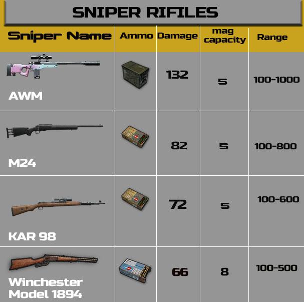 sniper damage chart